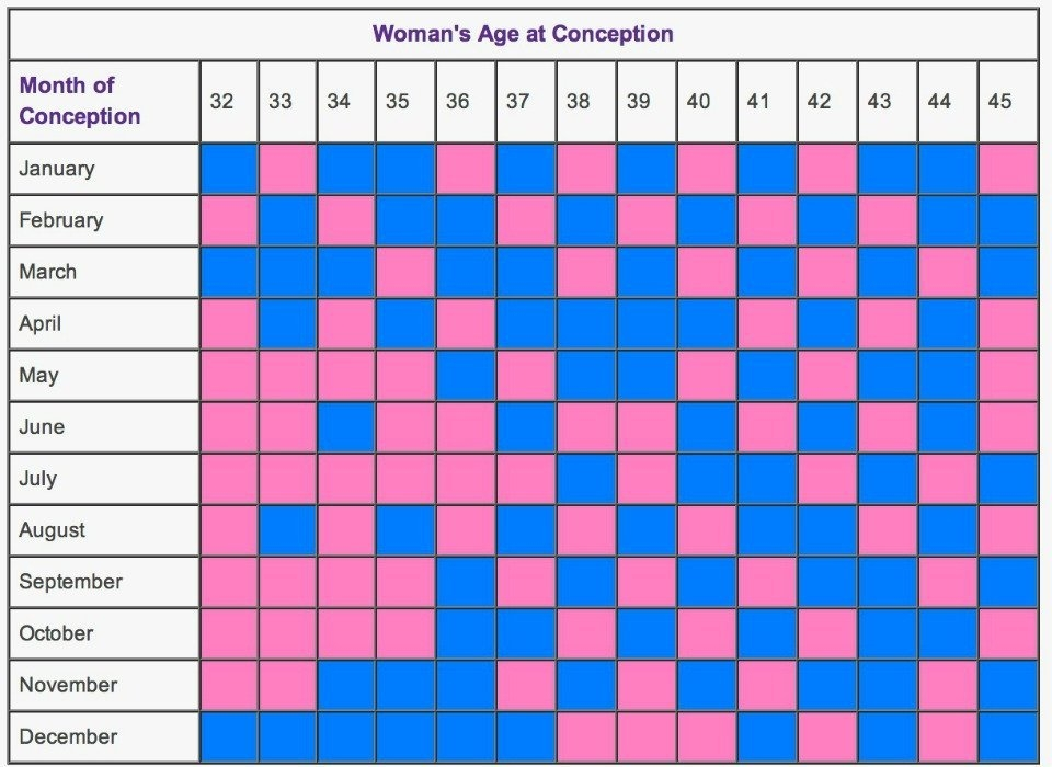 15 Ways To Guess If You're Having A Boy Or A Girl inside Mayan Gender Chart