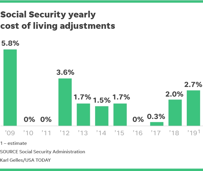 2019 Cola: Social Security Recipients Could See Biggest inside July Social Security Payout