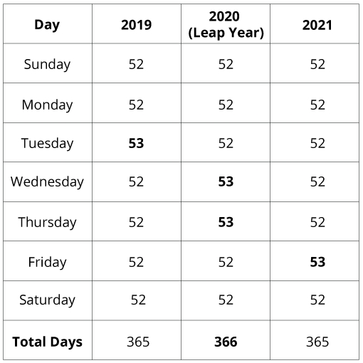 2020 Leap Year: What An Extra Pay Period Means For Your intended for Federal Government Pay Period Calendar 2020