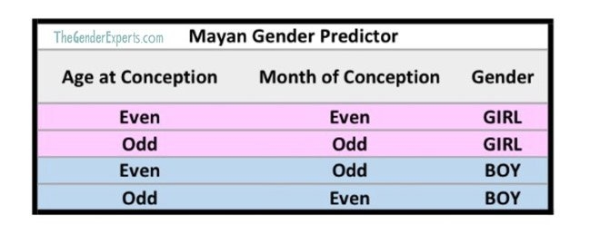25 Ways To 'predict' If You're Having A Boy Or Girl | Mum's within Mayan Gender Chart