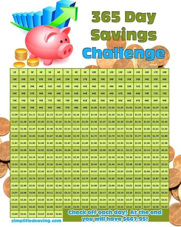 365 Day Savings Challenge: Starts With One Penny | Savings inside Penny A Day Savings Calendar Image
