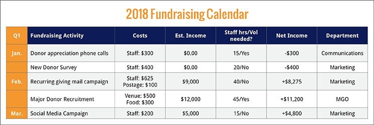 5 Strategic Fundraising Calendar Tips For Experts | Aly with regard to Monthly Calendar Fundraiser Photo