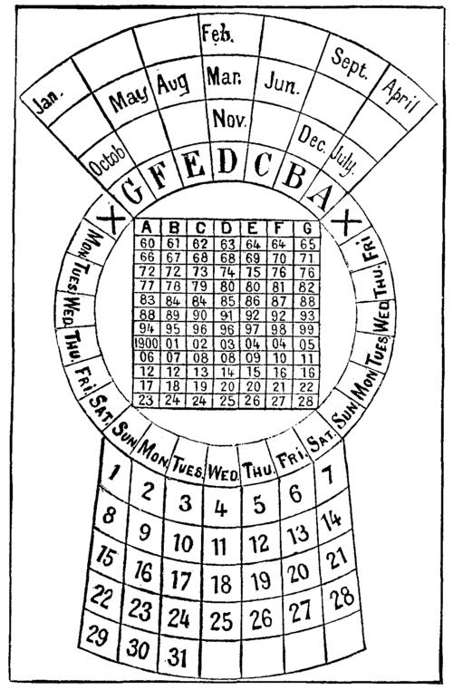 A Perpetual Calendar within Perpetual Calendar Table