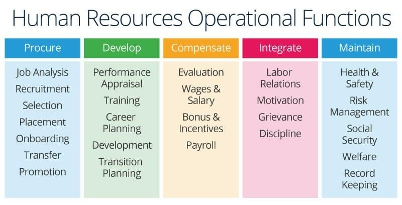 All About Human Resource Management | Smartsheet with regard to Human Resources Annual Calendar