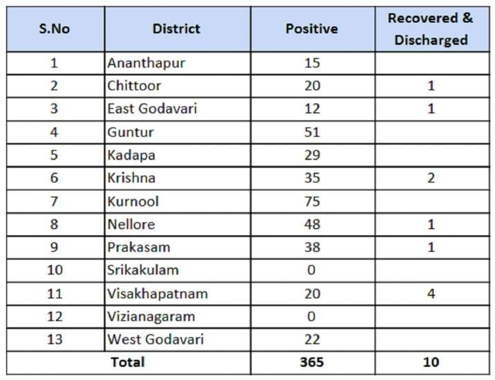 Andhra Reports 17 Fresh Coronavirus Cases In Last 24 Hours intended for What Is Todays Number 1 To365? Image