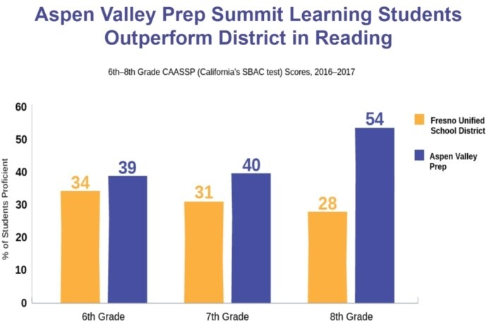 Aspen Valley Prep Academy within Fresno Unified Academic Calendar Graphics