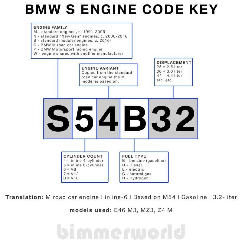 Bmw Engine Codes & Bmw Chassis Codes | Bimmerworld with regard to Bmw B Shift Schedule