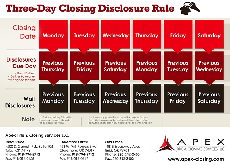 Buyers - Apex Title & Closing Services, Llc. inside 3 Day Rule For Closing Disclosure Graphics