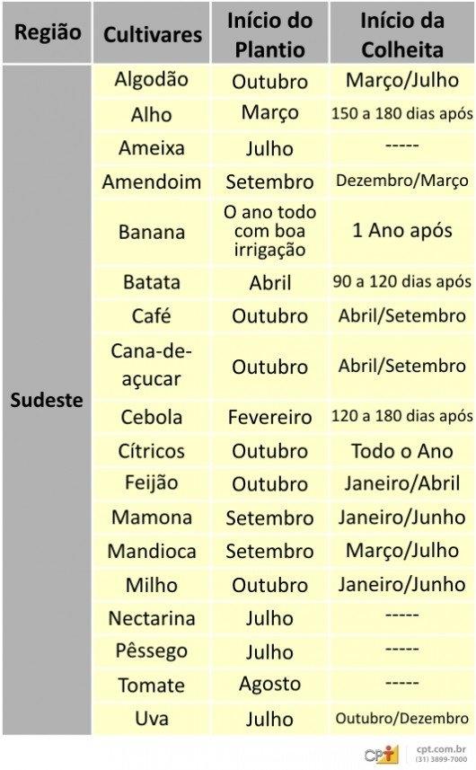 Calendário Agrícola - Sudeste | Calendário Agrícola | Cursos intended for Calebdario Agricola