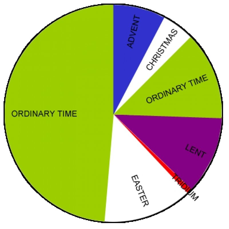 Christian Liturgical Colours within Methodist Parament Colors Calendar