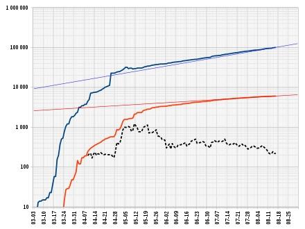 Covid-19 Pandemic In Ecuador - Wikipedia regarding Fecha Julina 54 2020 Graphics