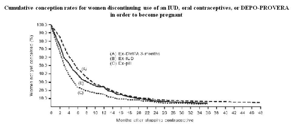 Depo-Provera (Medroxyprogesterone Acetate Injectable throughout Pfizer Leap Year Depo Photo