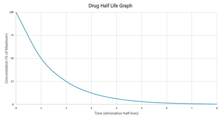 Drug Half-Life Explained: Calculator, Variables & Examples with 28 Day Expiration Chart For Medications Image