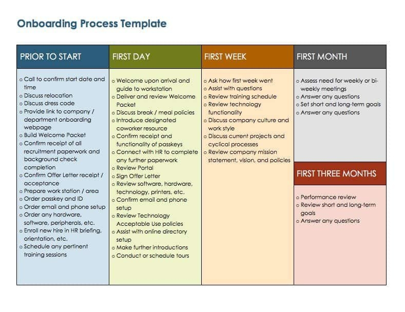 Free Onboarding Checklists And Templates | Smartsheet for Onboarding Schedule Template