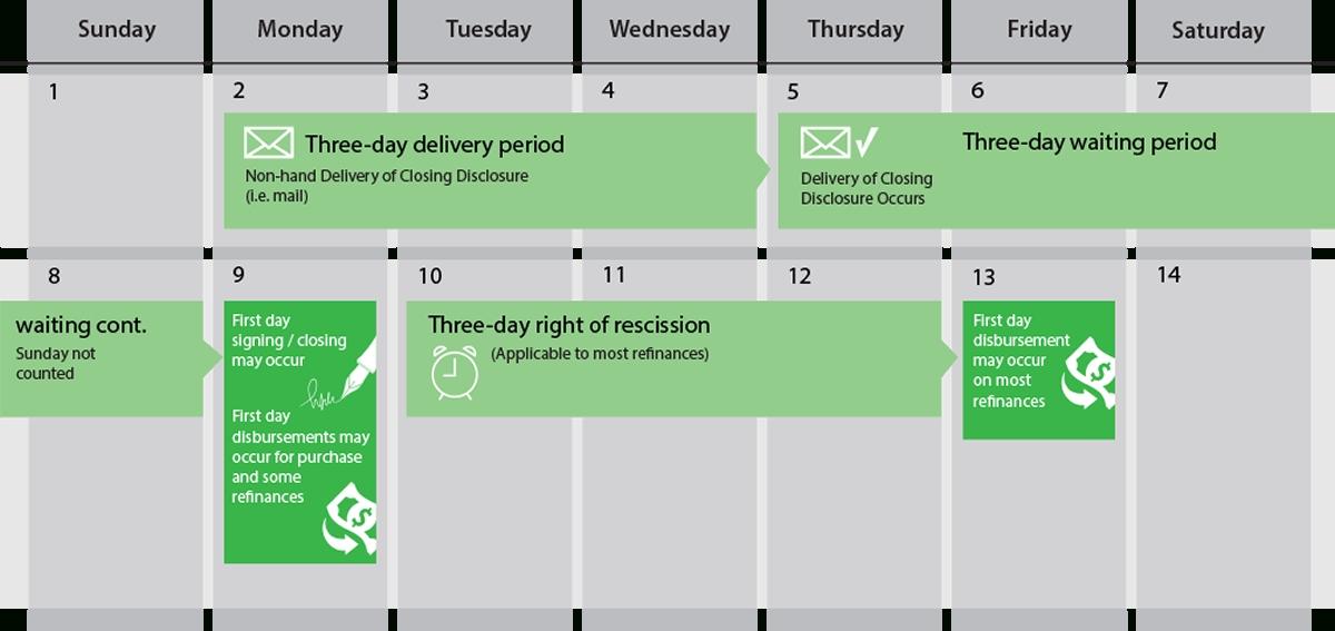 Heritage Title Company - Cfpb Attorneys regarding Trid 3 Day Rule Calendar