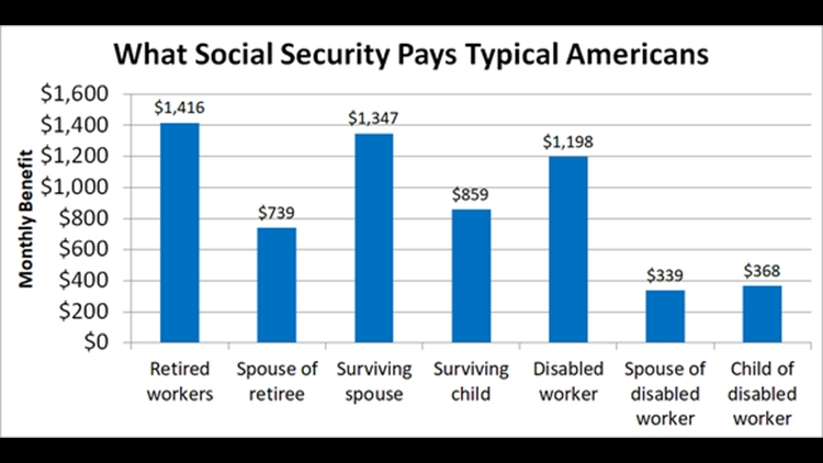 How Much Does Social Security Pay On Average To Retired within Does Social Security Pay In August For July?