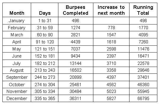 How To Complete The 365 Day Burpee Challenge - S&s Blog pertaining to Calendar Of Days 1-365 Image