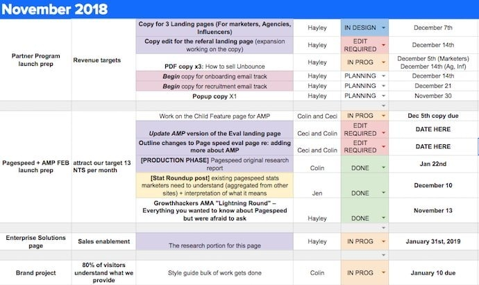 How To Create An Editorial Calendar [Examples + Templates] pertaining to Newsletter Content Calendar Template Photo
