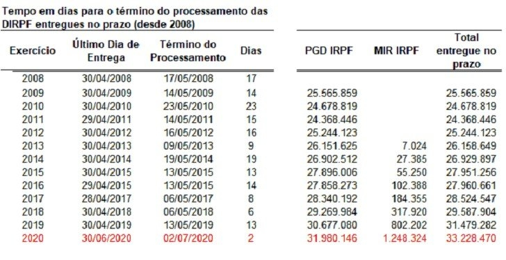 Irpf 2020: Receita Federal Conclui Processamento Das Declarações pertaining to Codigo Juliano 2020 080