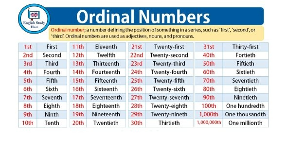 List Of Ordinal Numbers From 1St - 31St Flashcards within Ordinal Claendar Graphics