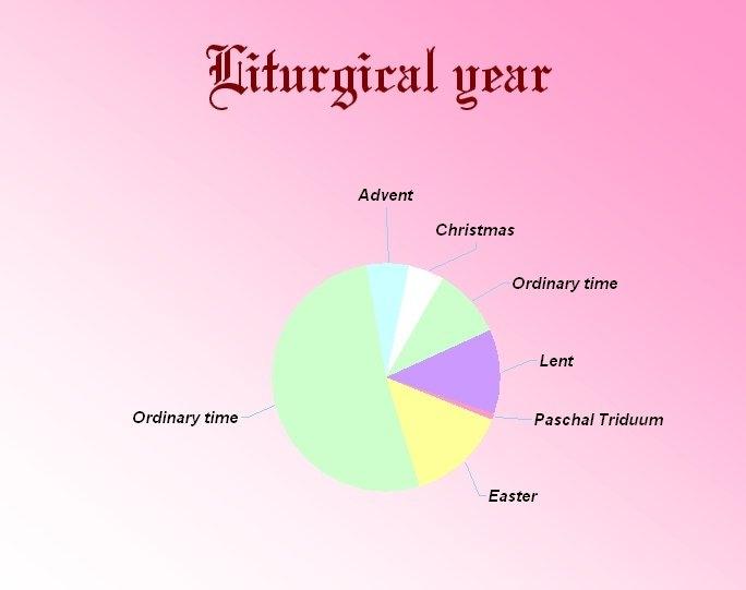 Liturgical Year | Religion-Wiki | Fandom with Protestant Liturgical Calendar