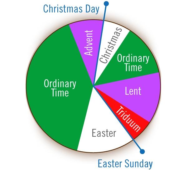 Mass Has Become Ordinary | Church Crafts, Church Decor, Ordinary with Calendar For Church Paraments Image