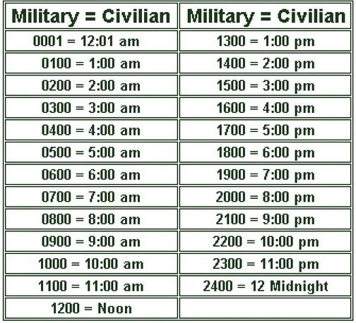 Military Time Chart - The 24 Hour Clock intended for Military Short Time Calendar
