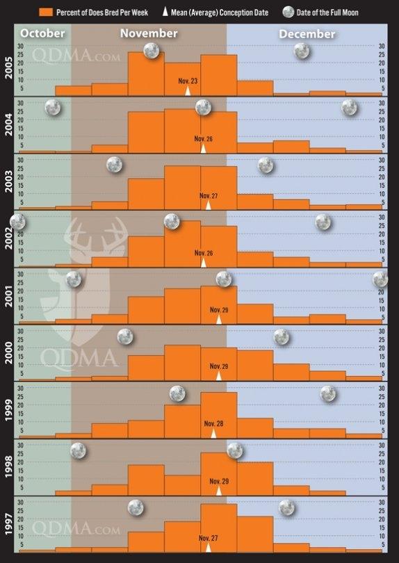 No Link Between Moon Phase And Rut Peak   Qdma inside Deer Activity And Luner Calendar Graphics