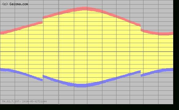 Nottingham - Sunrise, Sunset, Dawn And Dusk Times For The in Blank Sunrise/sunset Chart Pdf