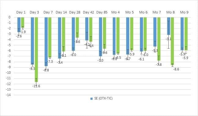 Ocul_Current_Folio_10K in Multi Dose 28 Day Expiration Calendar Graphics