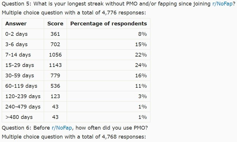 Only 1% Of People On /r/nofap Make It To 365 Days And Beyond intended for What Is Todays Number 1 To365? Image
