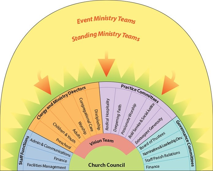 Our Lay Leadership | Los Altos United Methodist Church throughout United Methodist Alter Color Guide Image