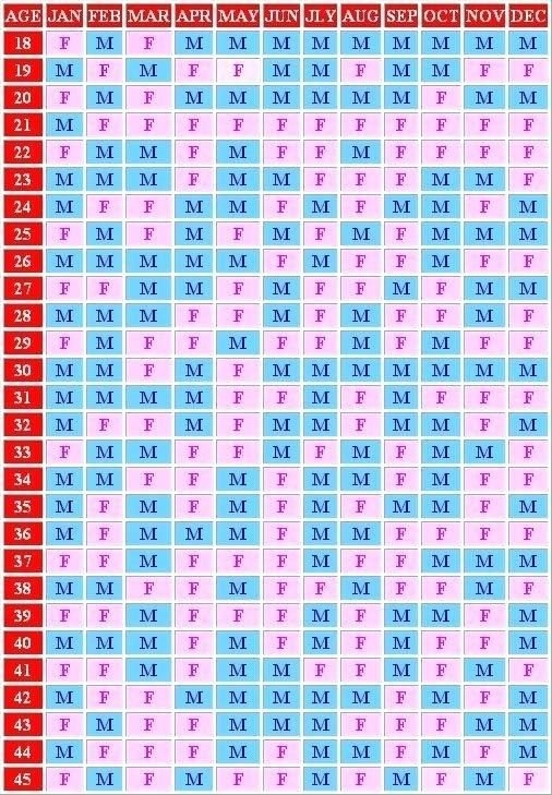 Pin On Printable Free Calendar Templates within Mayan Gender Chart