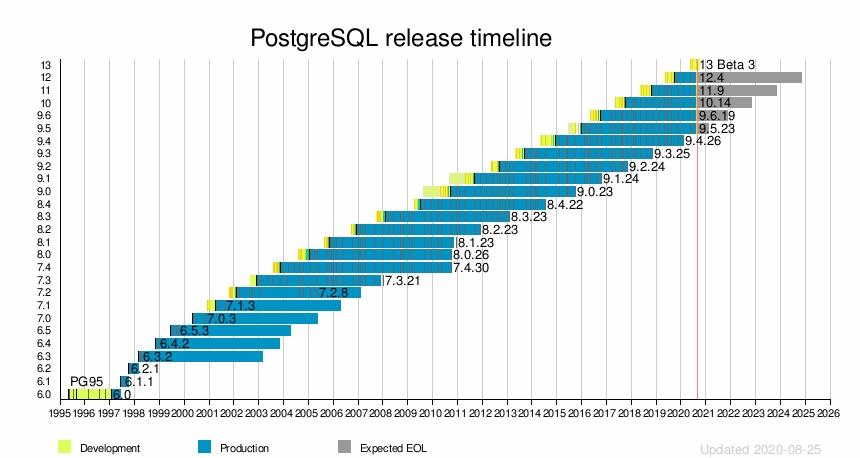Postgresql - Wikipedia within Fecha Julina 54 2020 Graphics