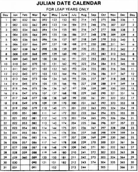 Printable Julian Calendar 2020 - Google Search   Calendar intended for 2020 Julian Dates Image