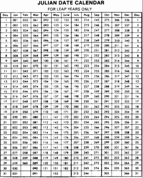 Printable Julian Calendar 2020 Templates | Julian Dates pertaining to Free Printable Leap Year Julian Date Calendar Image
