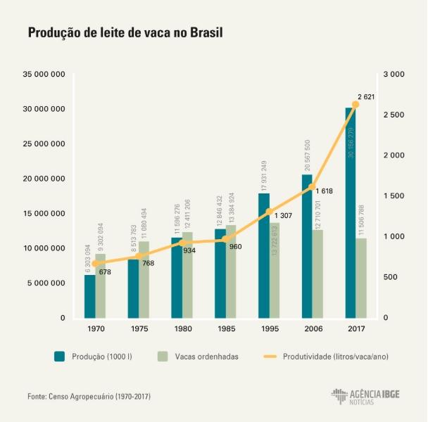 Produtividade De Leite Aumenta 62% Em 11 Anos E Chega A 30 regarding Codigo Juliano 2020 080 Graphics