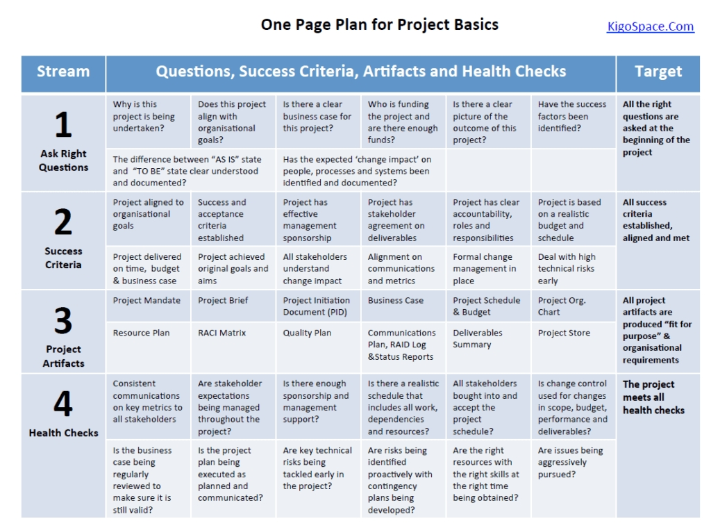 Project Management 101 - One Page Plan For Project Basics in Project Management Plan Sample Document Image