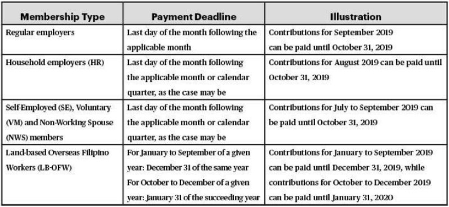 Revised Deadline For Paying Sss Contributions For July To inside Does Social Security Pay In August For July?