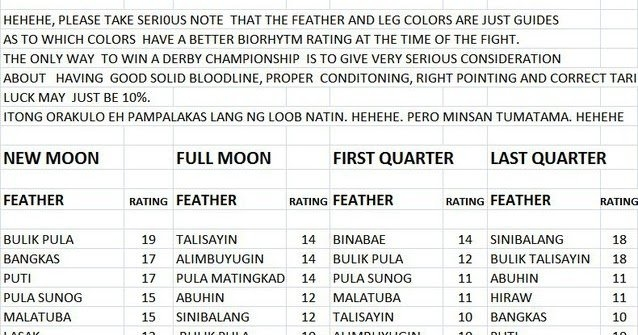 Sabong | Cockfight: Cocking Calendar inside Gamefowl Lunar Calendar