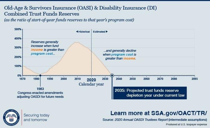 Social Security's Long-Term Financial Outlook for Calendar Payment Of Social Security Usa Photo