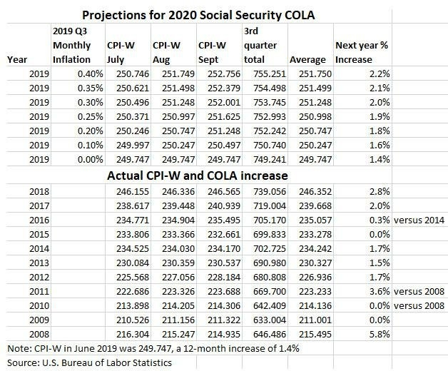 The Calculation: Why The Social Security Cola Will Sink In with Ssi Disability Calend Sept Graphics