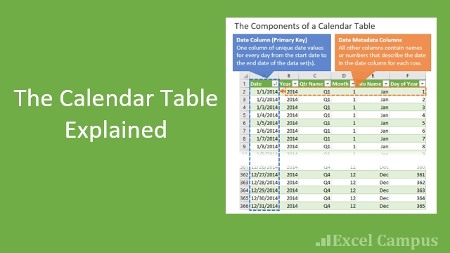 The Calendar Table (Date Dimension) Explained For Power for Perpetual 28 Day Expiration Calendar Image