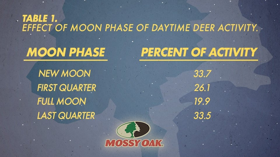 The Effect Moon Phase Has On Hunting Deer | Mossy Oak intended for Deer Movement Moon Phase Calendar Graphics