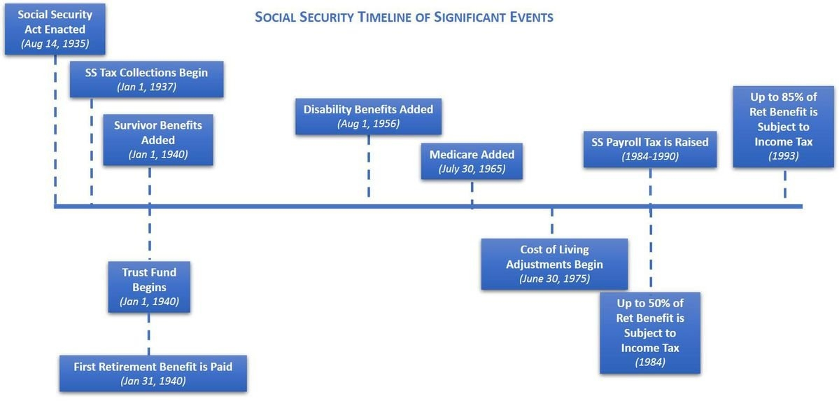 The Solvency Of Social Security And Bernie Sanders Plan For It pertaining to Social Security Retirement Pay Schedule Image
