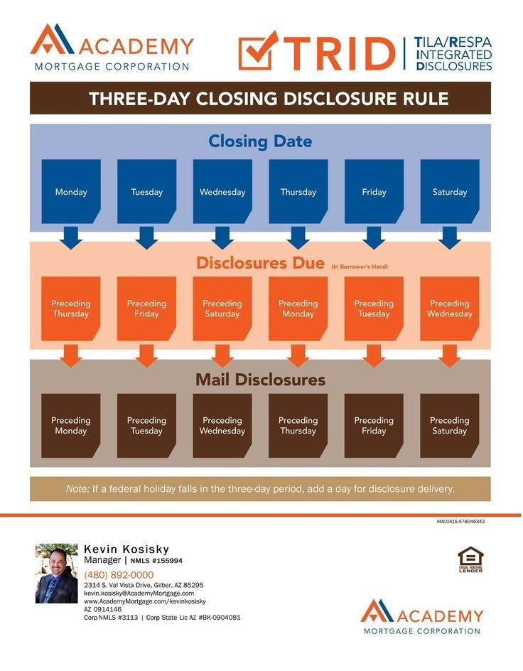 Three Day Closing Rule | Diy Calendar, Calendar, Mortgage within Three Day Trid Closing Rule Calendar
