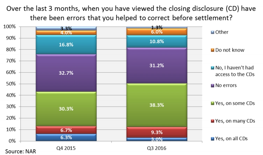 Title Security's Blog | Comprehensive Title Insurance pertaining to Interactive Trid Closing Calendar Graphics