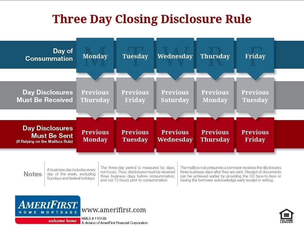 Trid | What Is Trid? | Tila/respa within Three Day Trid Closing Rule Calendar