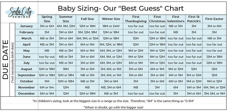 What Size Baby Clothes To Get For A Gift? - Soda City Sewing pertaining to Printable Baby Guess Date Chart Image