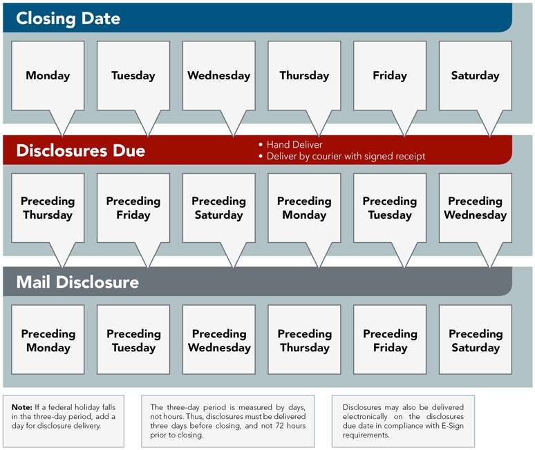 When Can We Close? The 3 Day Cd Rule regarding 3 Day Rule For Closing Disclosure Graphics